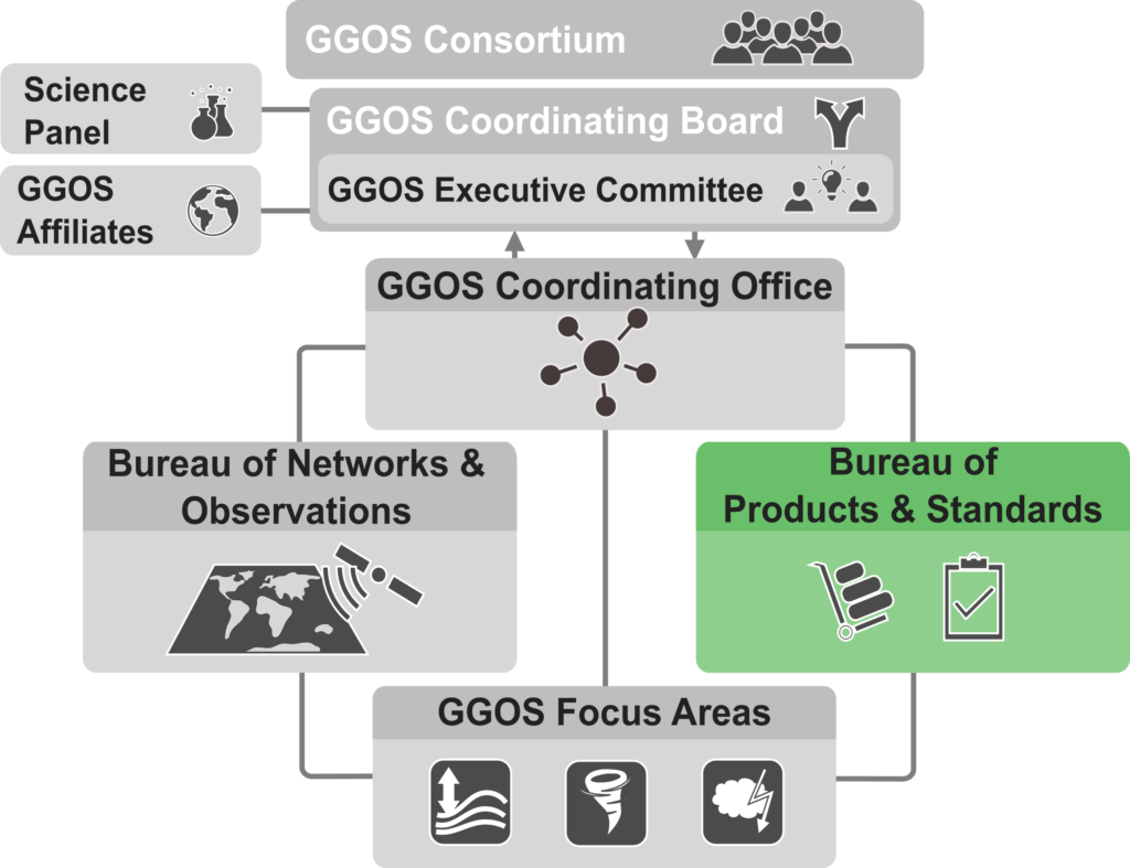 GGOS organization structre