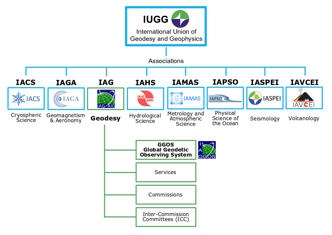 IUGG structure